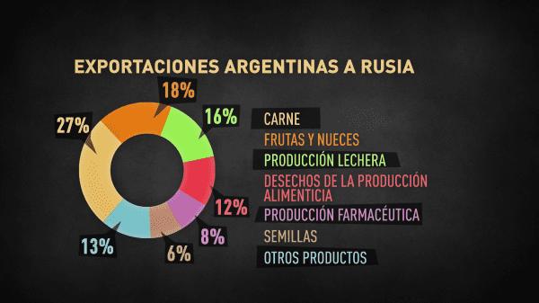 Datos del intercambio ruso-argentino