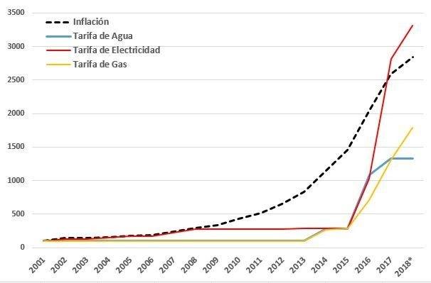 tarifas e inflación