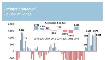 Balance económico del Banco Ciudad antes de las PASO